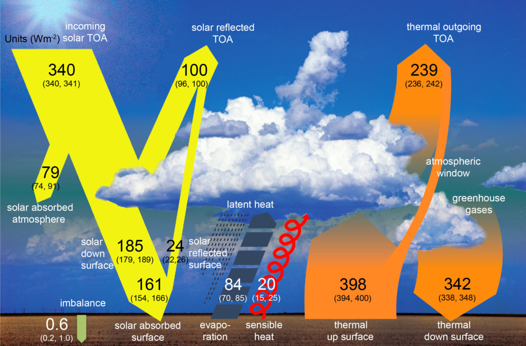 IPCC 2013, The Physical Science Basis, Chapter 2, Figure 2.11