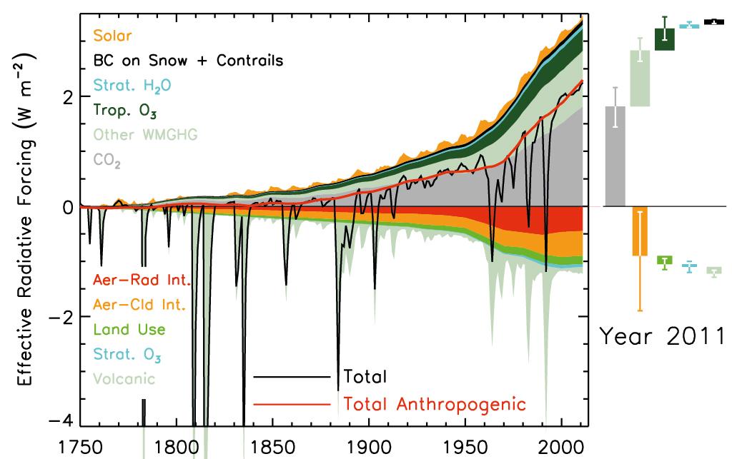 IPCC AR5 Fig 8.18