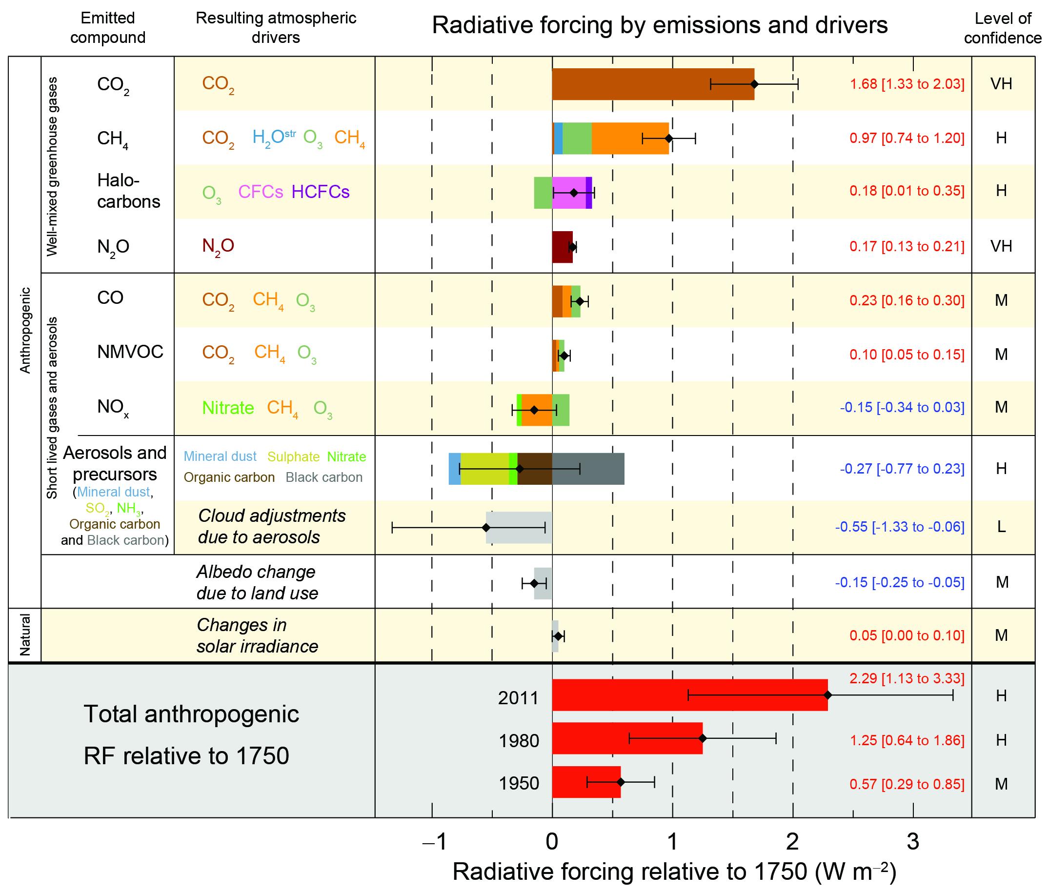 AR5 Radiative Forcings