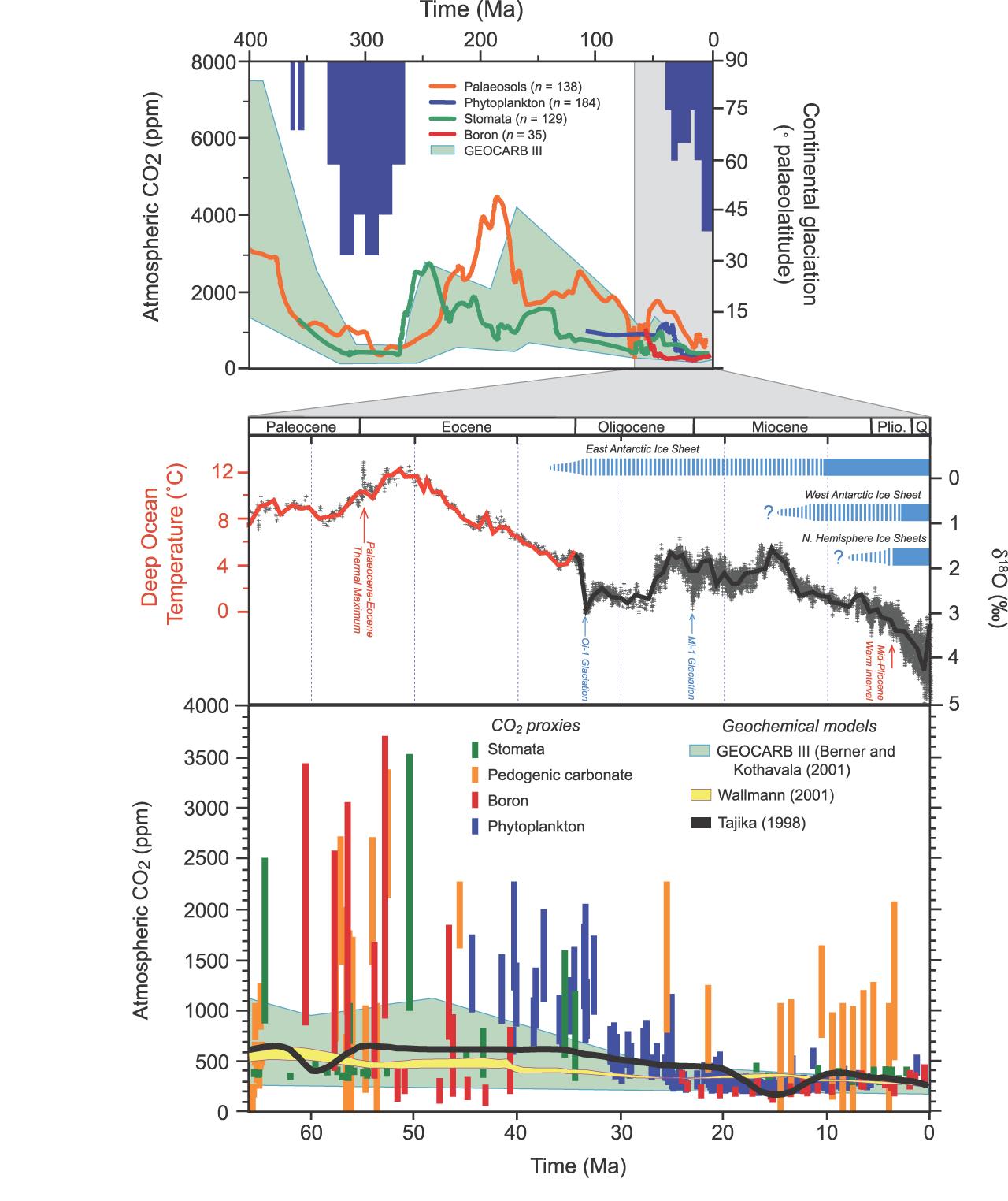IPCC AR4 Fig 6.1