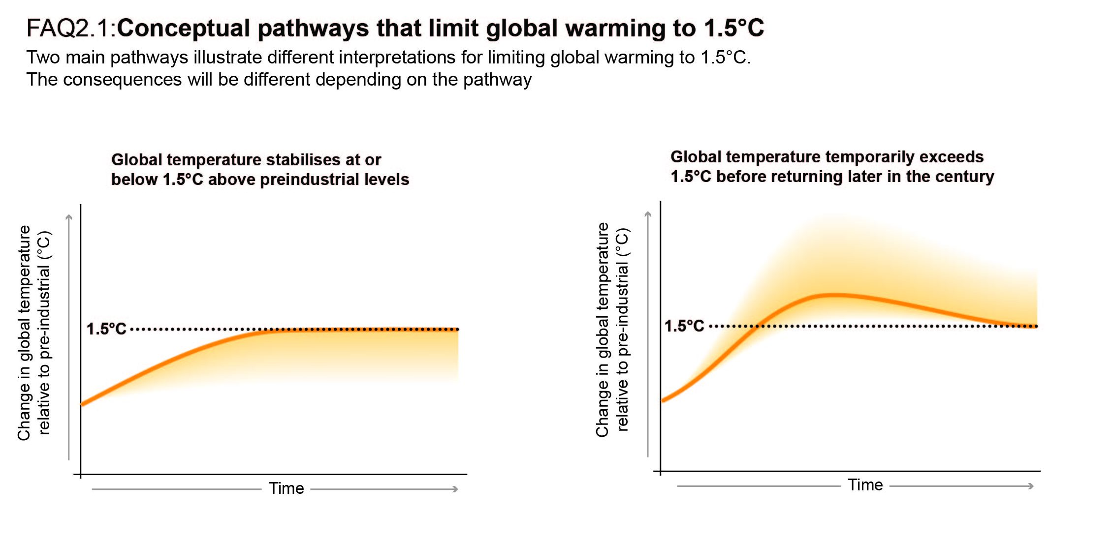 Chapter 2 — Global Warming of 1 5 ºC