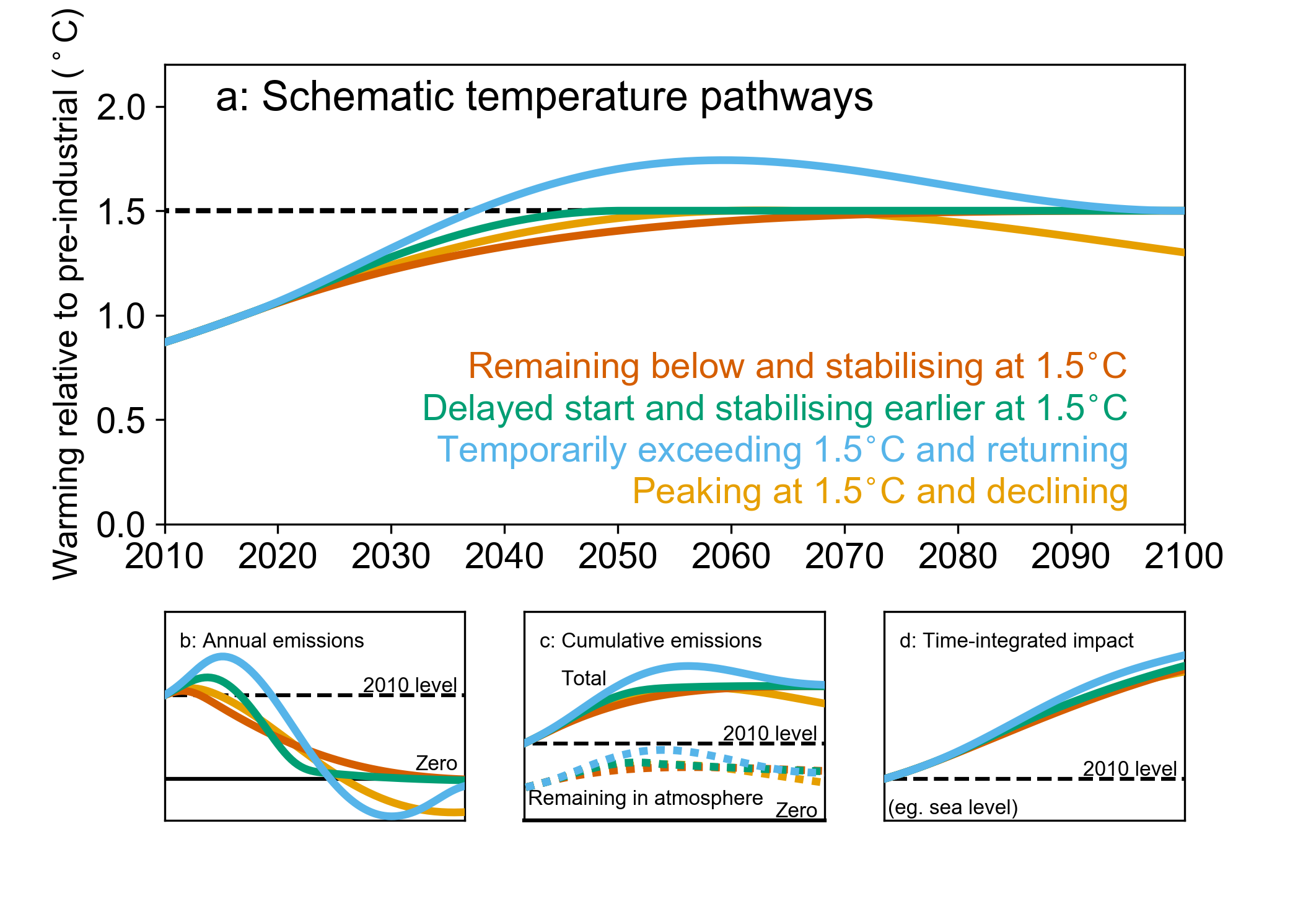 Chapter 1 — Global Warming of 1 5 ºC