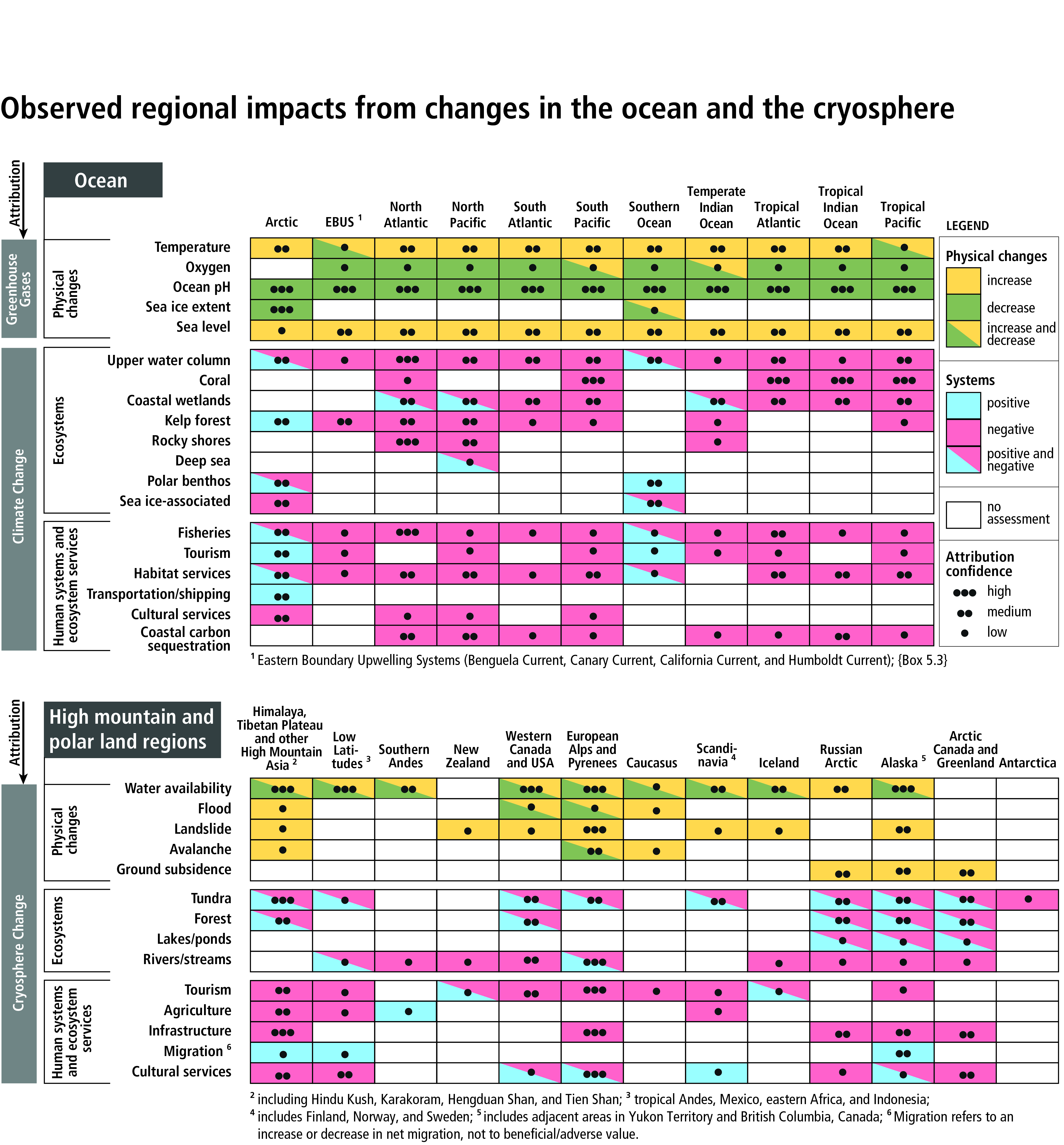 Download Report Special Report On The Ocean And Cryosphere In A