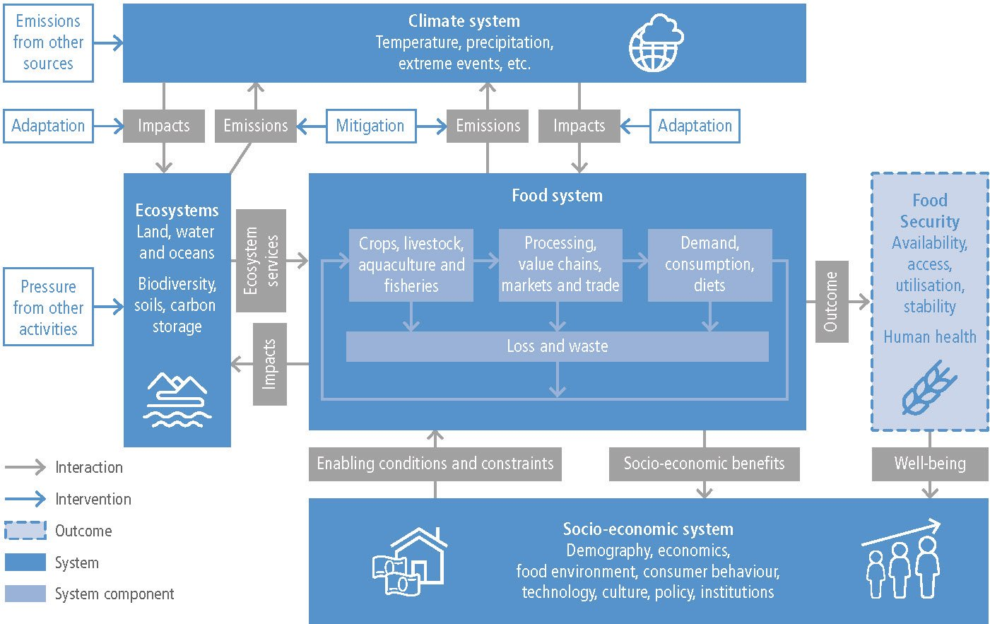 Climate smart agriculture in the context of COP 23 Ibrahim