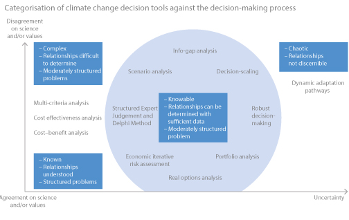 Chapter 7 Risk Management And Decision Making In Relation To Sustainable Development Special Report On Climate Change And Land